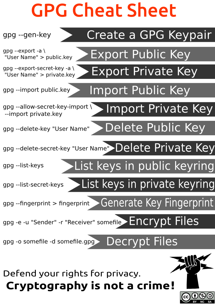 GPG/PGP